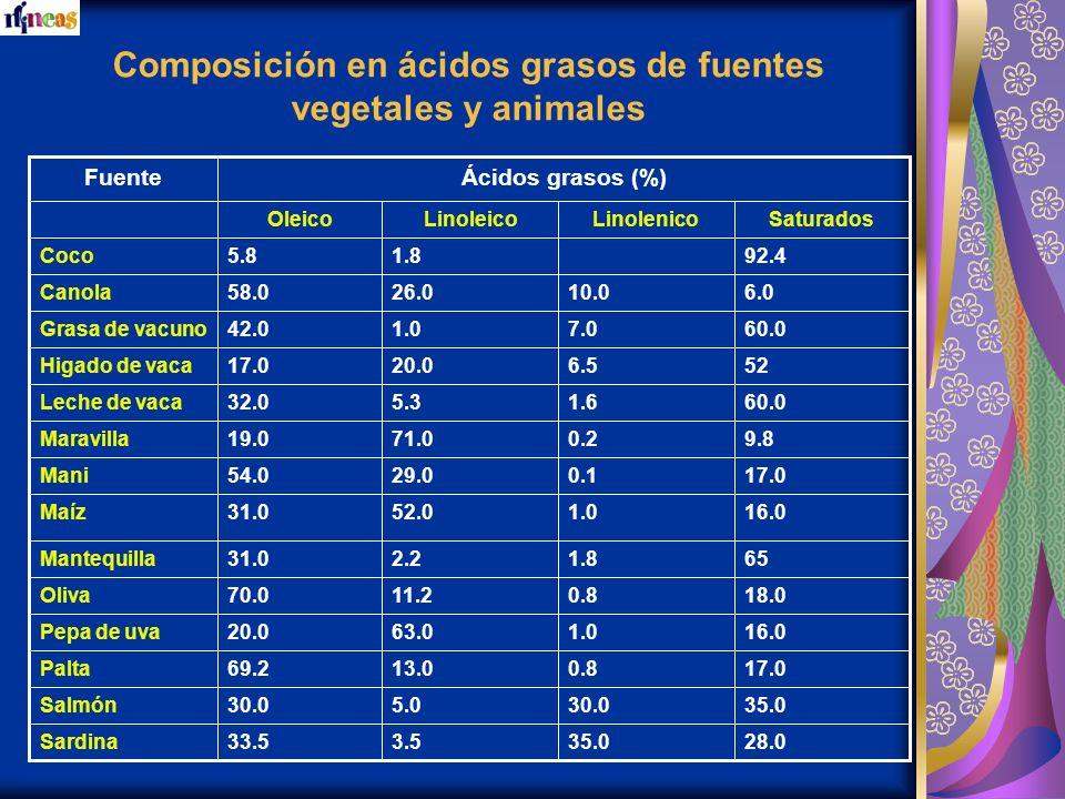 Composición en ácidos grasos de fuentes vegetales y animales