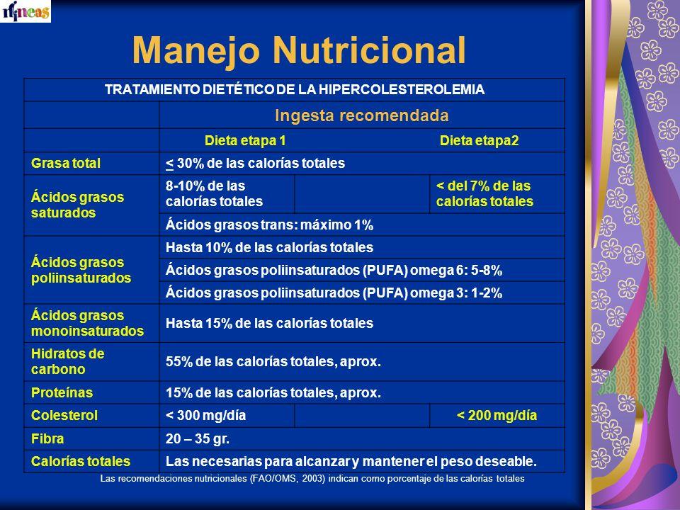 Manejo Nutricional Ingesta recomendada