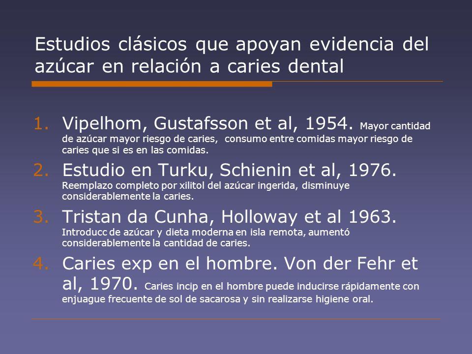 Estudios clásicos que apoyan evidencia del azúcar en relación a caries dental