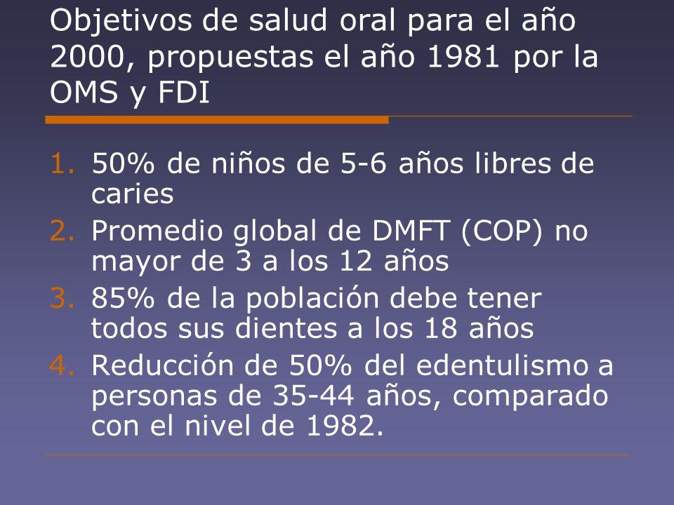 Objetivos de salud oral para el año 2000, propuestas el año 1981 por la OMS y FDI
