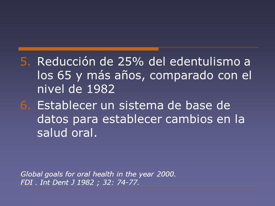 Reducción de 25% del edentulismo a los 65 y más años, comparado con el nivel de 1982