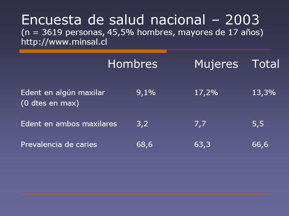 Encuesta de salud nacional – 2003 (n = 3619 personas, 45,5% hombres, mayores de 17 años) http://www.minsal.cl