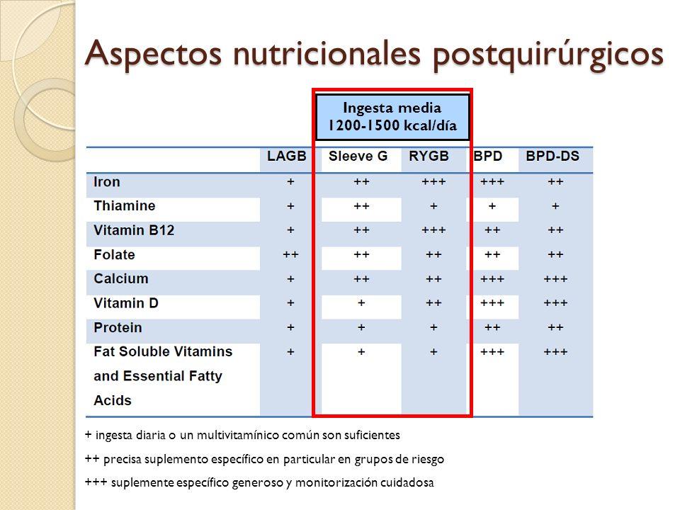 Aspectos nutricionales postquirúrgicos