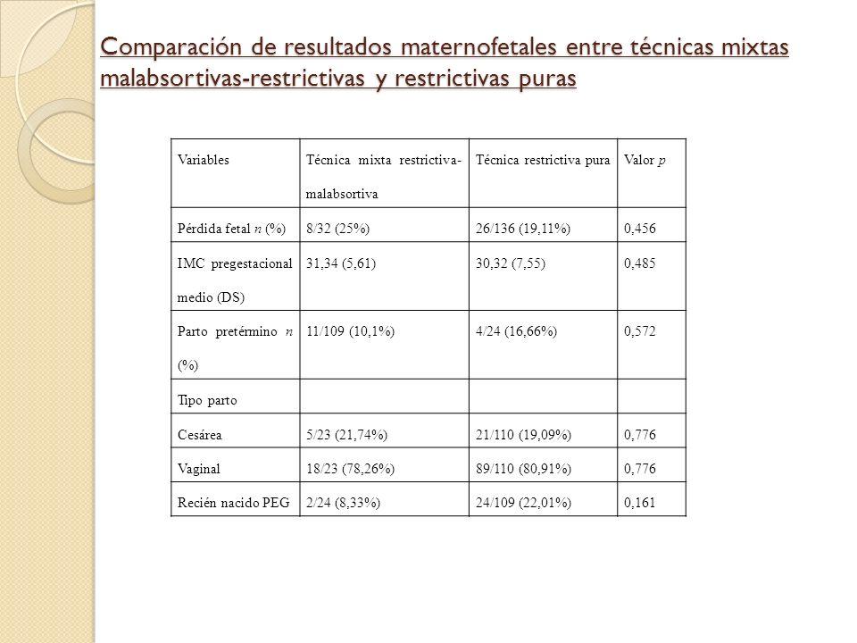 Comparación de resultados maternofetales entre técnicas mixtas malabsortivas-restrictivas y restrictivas puras