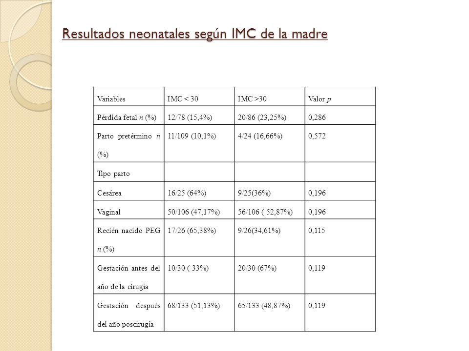 Resultados neonatales según IMC de la madre