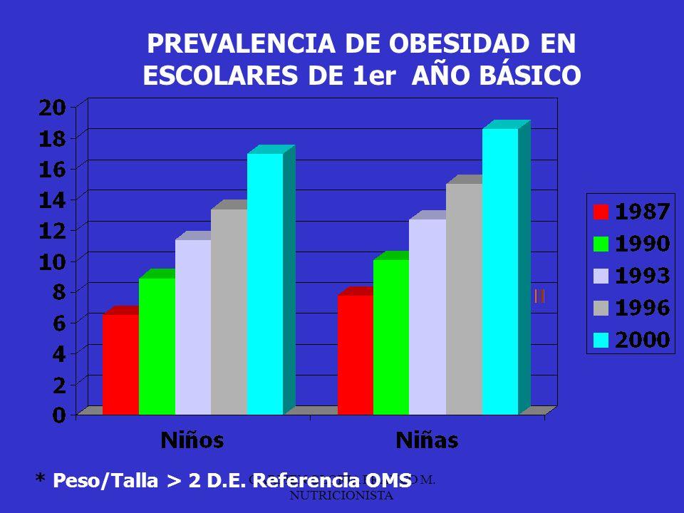 PREVALENCIA DE OBESIDAD EN ESCOLARES DE 1er AÑO BÁSICO