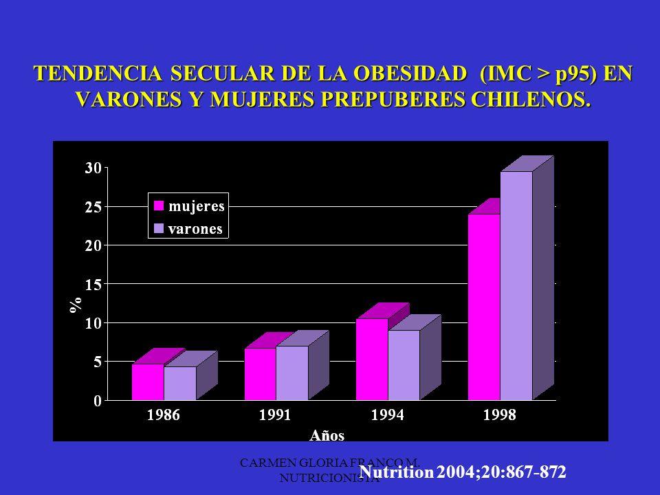 CARMEN GLORIA FRANCO M. NUTRICIONISTA
