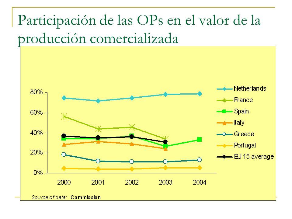 Participación de las OPs en el valor de la producción comercializada