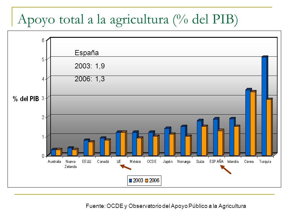 Apoyo total a la agricultura (% del PIB)