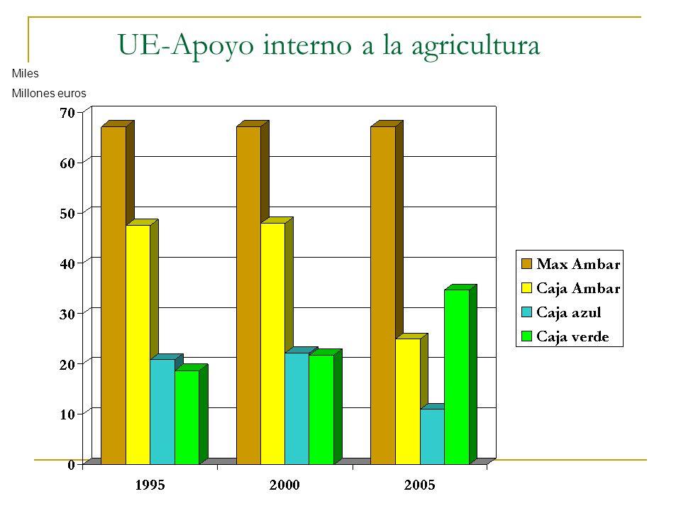 UE-Apoyo interno a la agricultura