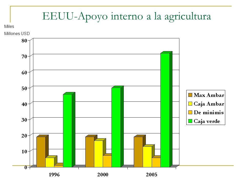 EEUU-Apoyo interno a la agricultura