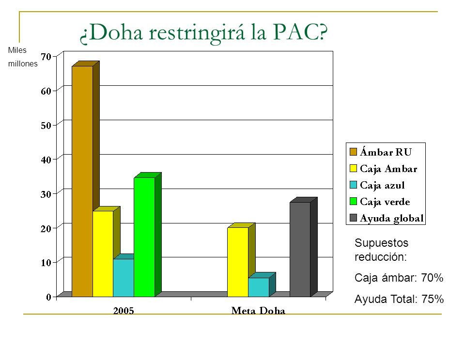 ¿Doha restringirá la PAC