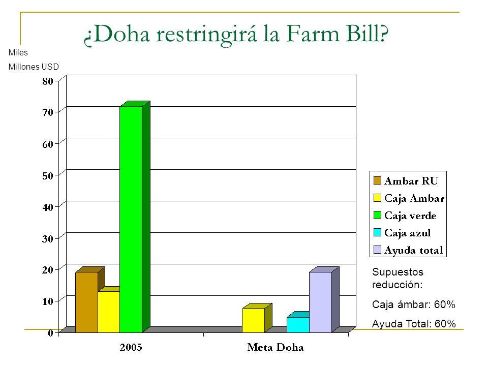 ¿Doha restringirá la Farm Bill
