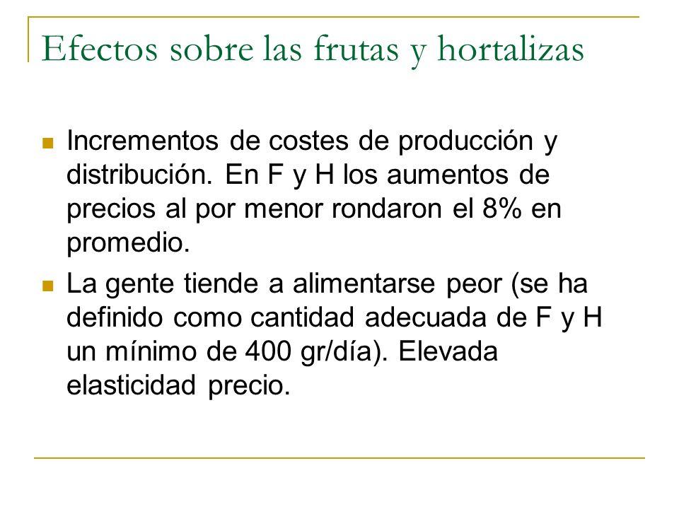 Efectos sobre las frutas y hortalizas