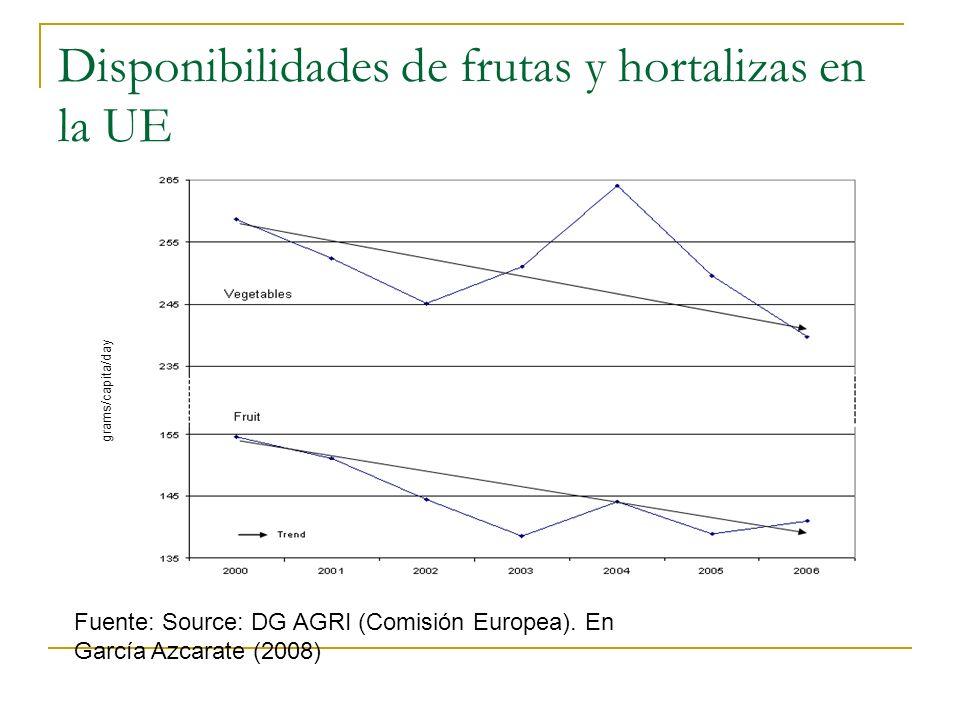 Disponibilidades de frutas y hortalizas en la UE