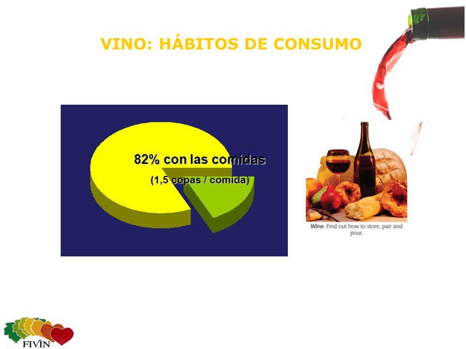 VINO: HÁBITOS DE CONSUMO