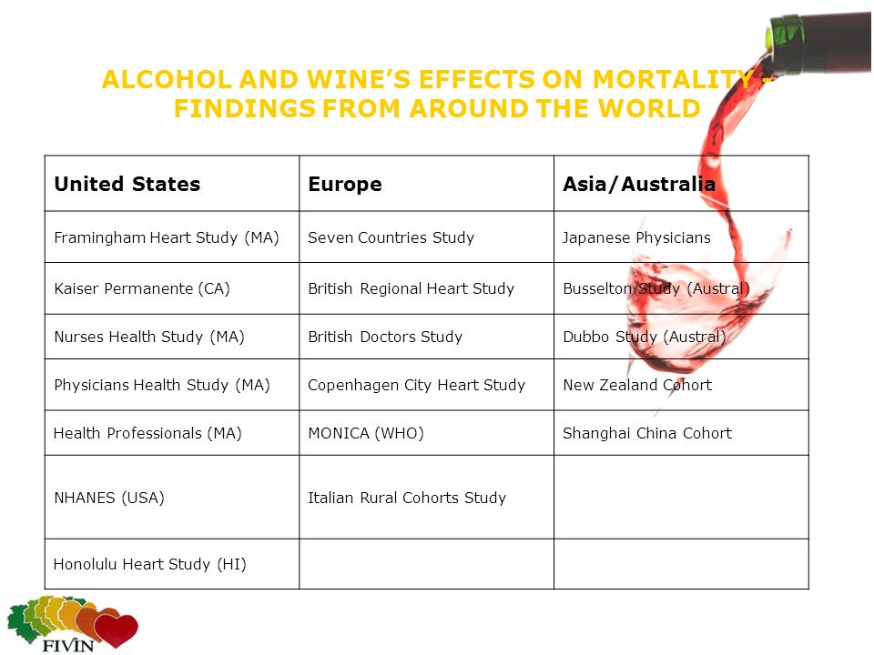 ALCOHOL AND WINE'S EFFECTS ON MORTALITY - FINDINGS FROM AROUND THE WORLD