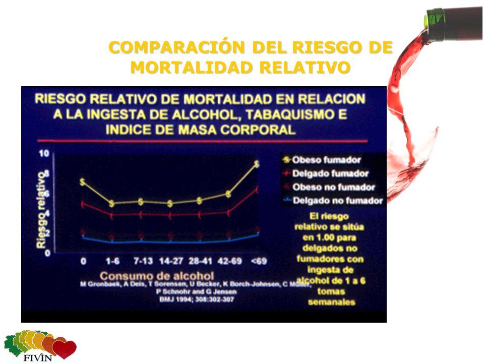 COMPARACIÓN DEL RIESGO DE MORTALIDAD RELATIVO