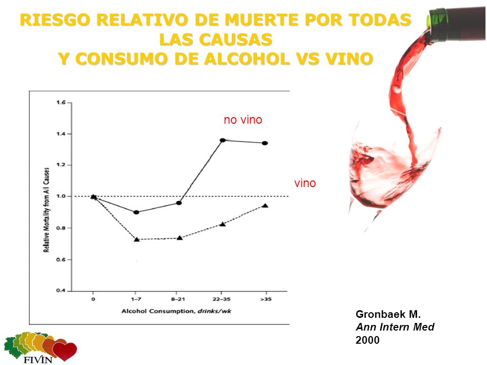 RIESGO RELATIVO DE MUERTE POR TODAS LAS CAUSAS Y CONSUMO DE ALCOHOL VS VINO