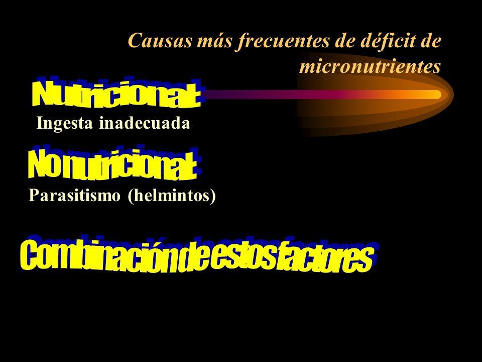 Causas más frecuentes de déficit de micronutrientes