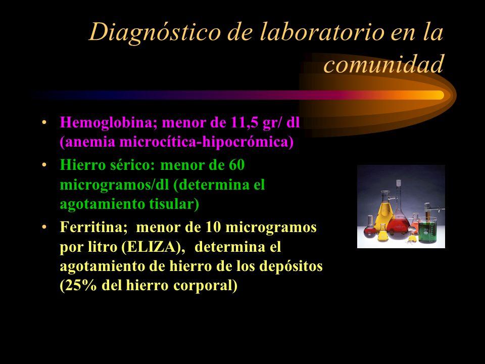 Diagnóstico de laboratorio en la comunidad