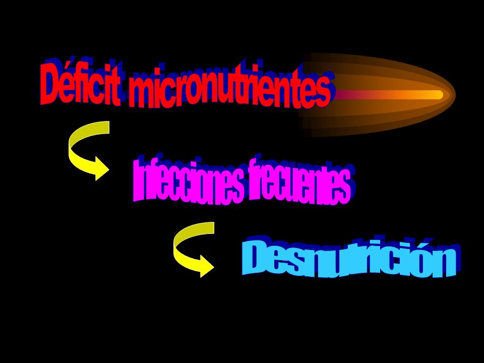 Déficit micronutrientes