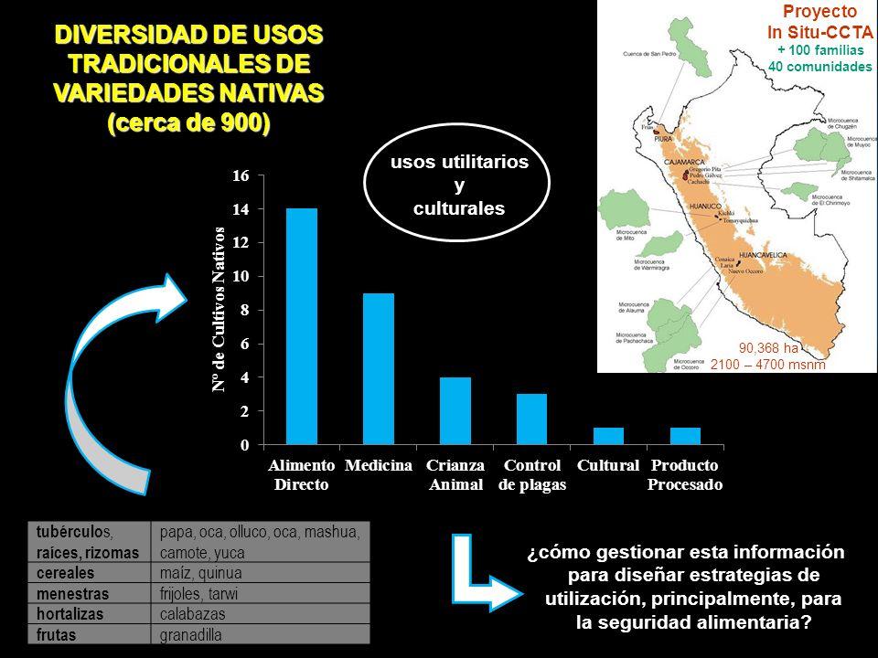 DIVERSIDAD DE USOS TRADICIONALES DE VARIEDADES NATIVAS (cerca de 900)