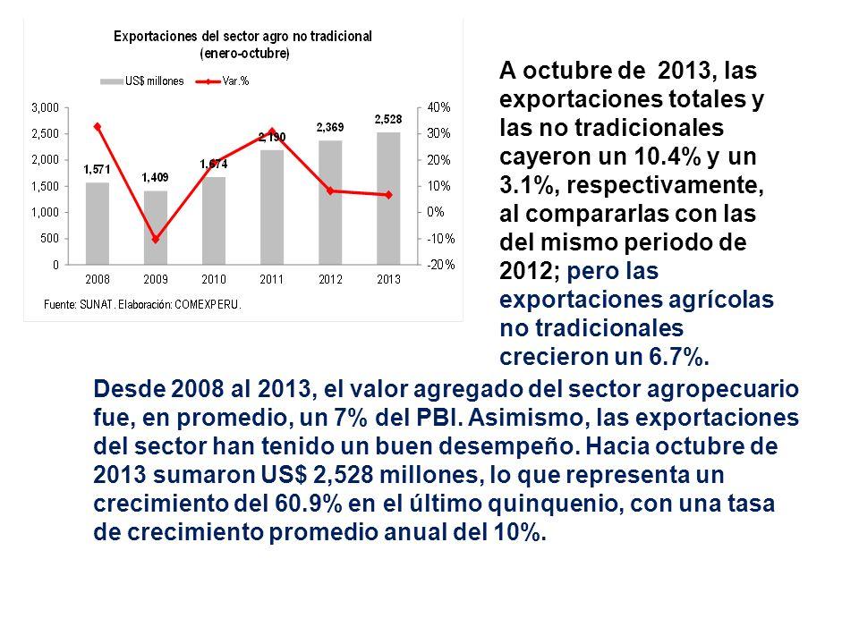 A octubre de 2013, las exportaciones totales y las no tradicionales cayeron un 10.4% y un 3.1%, respectivamente, al compararlas con las del mismo periodo de 2012; pero las exportaciones agrícolas no tradicionales crecieron un 6.7%.