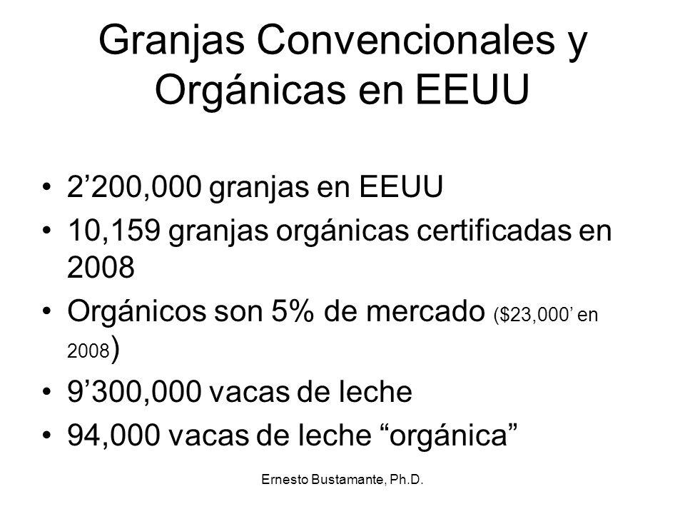 Granjas Convencionales y Orgánicas en EEUU
