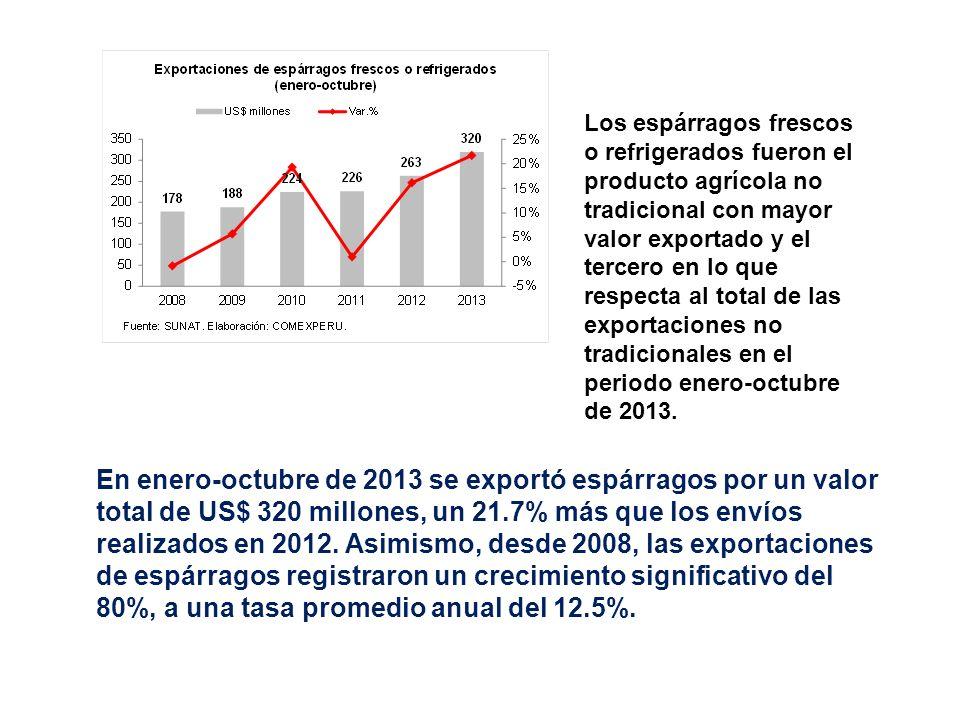 Los espárragos frescos o refrigerados fueron el producto agrícola no tradicional con mayor valor exportado y el tercero en lo que respecta al total de las exportaciones no tradicionales en el periodo enero-octubre de 2013.
