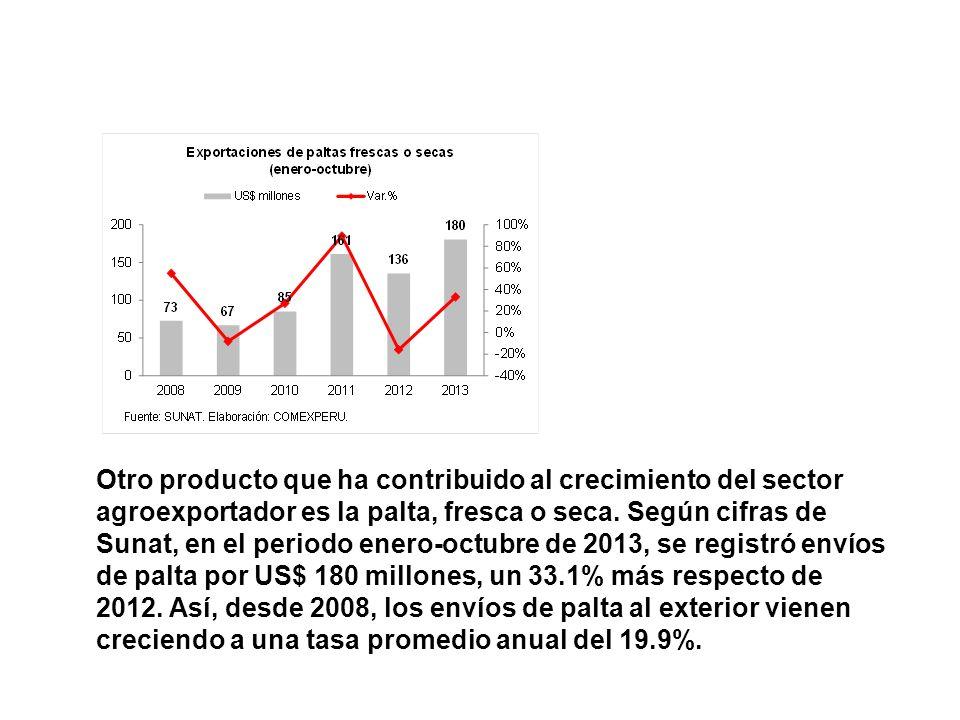 Otro producto que ha contribuido al crecimiento del sector agroexportador es la palta, fresca o seca.