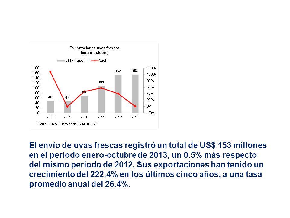 El envío de uvas frescas registró un total de US$ 153 millones en el periodo enero-octubre de 2013, un 0.5% más respecto del mismo periodo de 2012.
