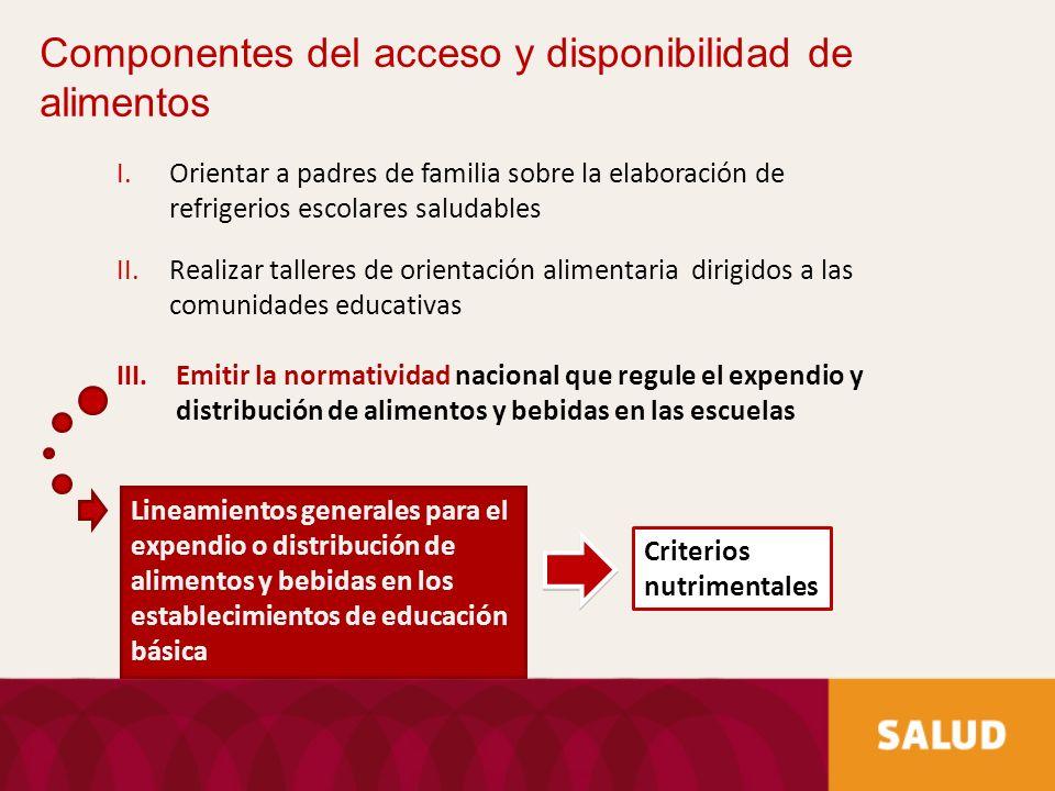 Componentes del acceso y disponibilidad de alimentos