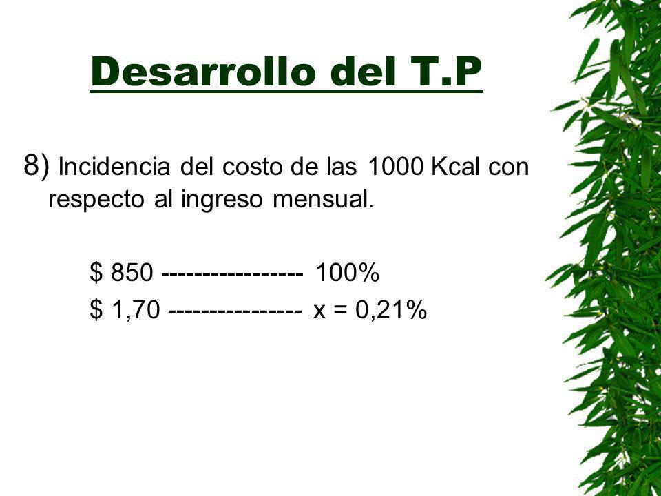 Desarrollo del T.P 8) Incidencia del costo de las 1000 Kcal con respecto al ingreso mensual. $ 850 ----------------- 100%