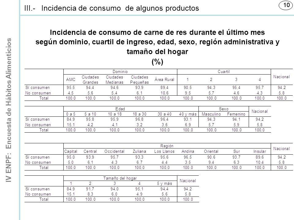 Incidencia de consumo de carne de res durante el último mes
