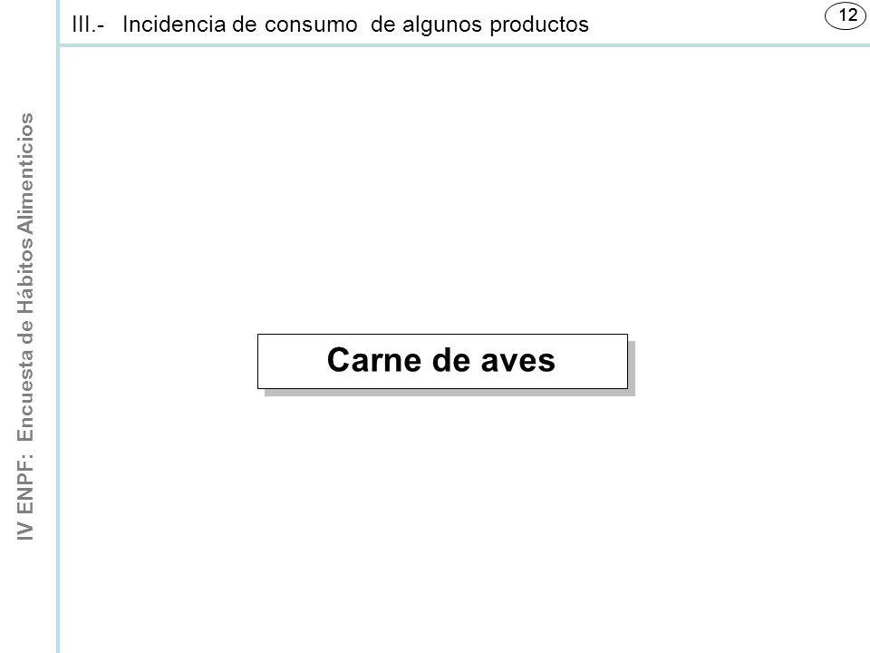 Carne de aves III.- Incidencia de consumo de algunos productos 12 12 1