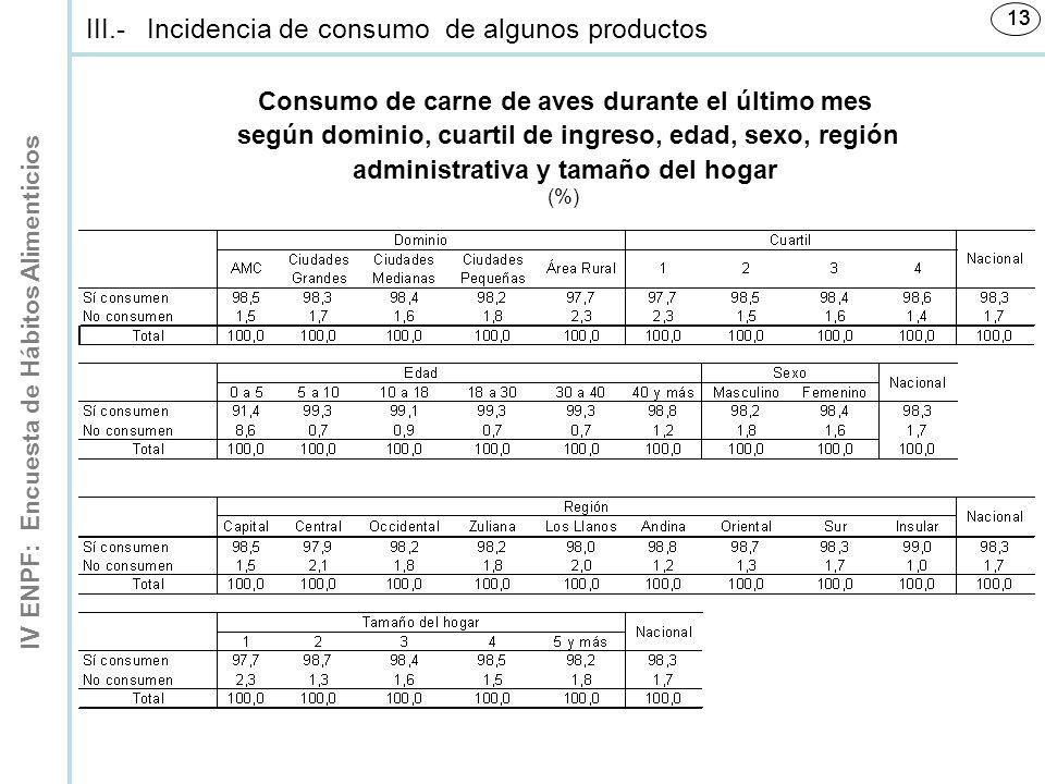 Consumo de carne de aves durante el último mes