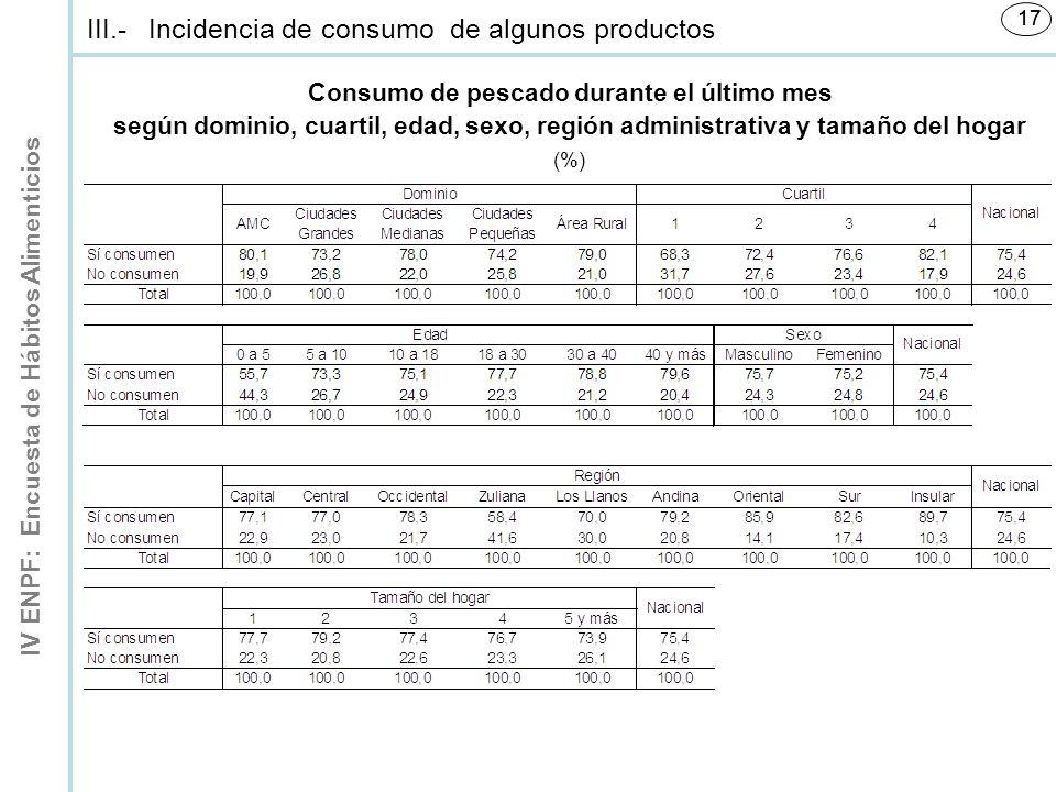 Consumo de pescado durante el último mes