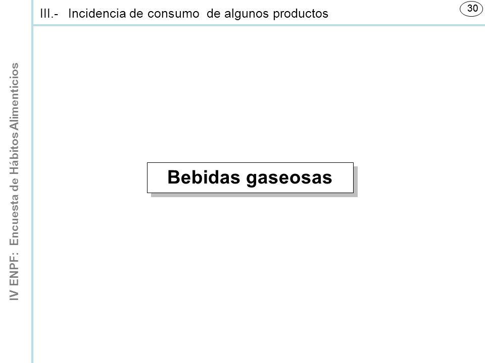 Bebidas gaseosas III.- Incidencia de consumo de algunos productos 30 1