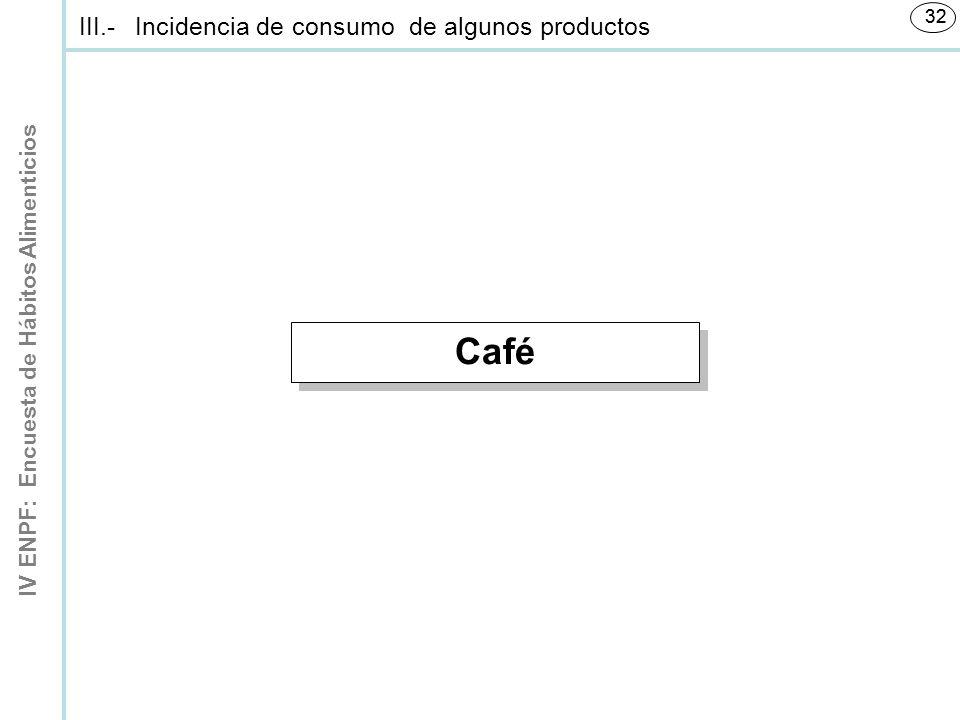III.- Incidencia de consumo de algunos productos