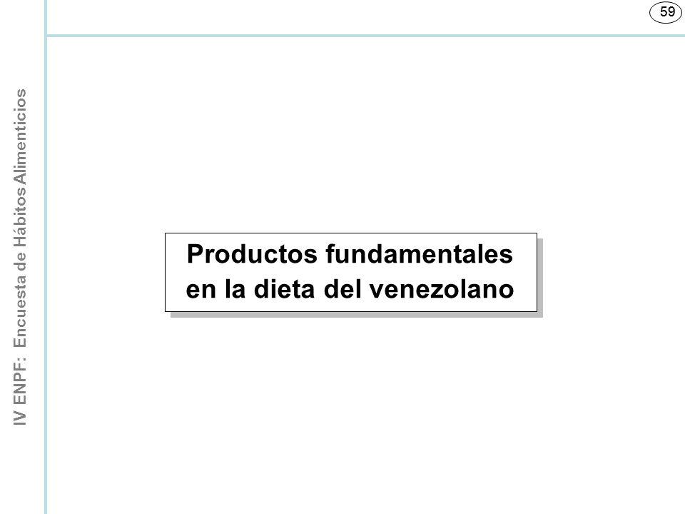 Productos fundamentales en la dieta del venezolano