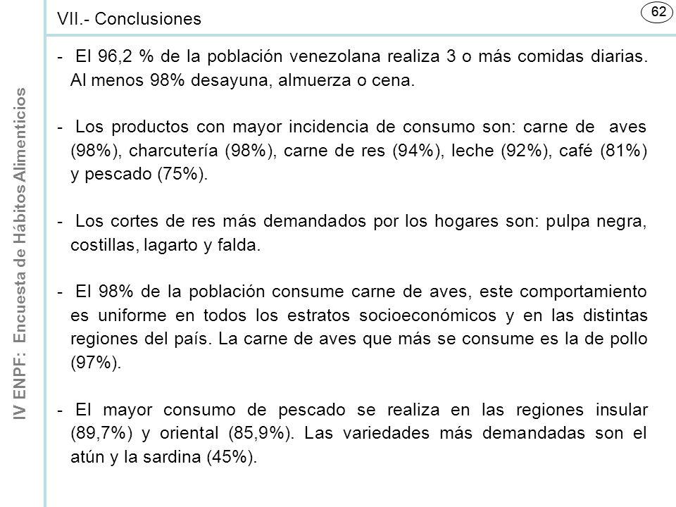 VII.- Conclusiones 62. El 96,2 % de la población venezolana realiza 3 o más comidas diarias. Al menos 98% desayuna, almuerza o cena.