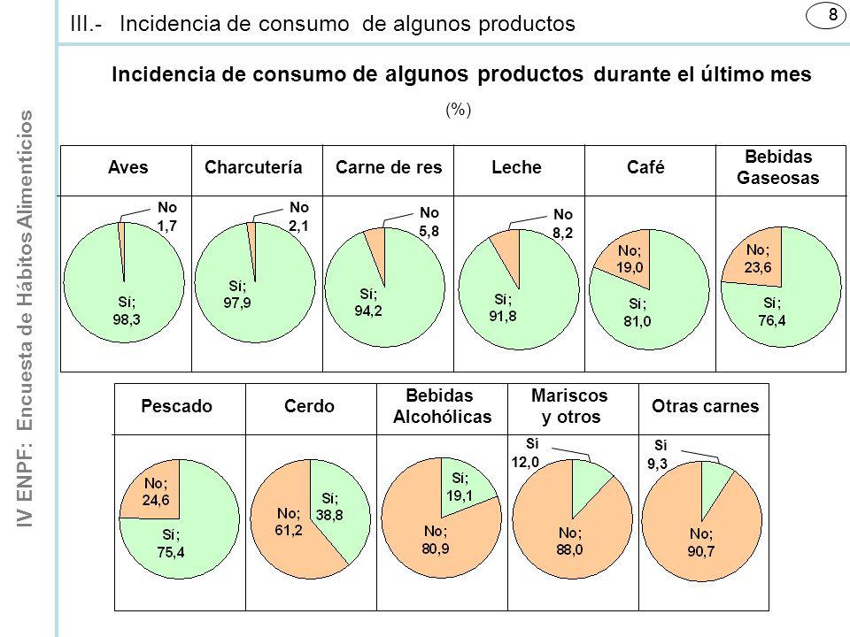 Incidencia de consumo de algunos productos durante el último mes