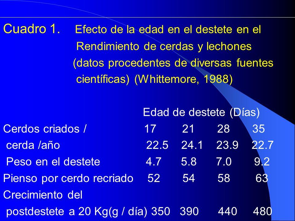 Cuadro 1. Efecto de la edad en el destete en el