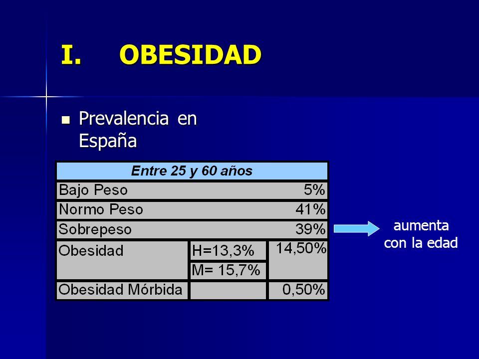 OBESIDAD Prevalencia en España aumenta con la edad