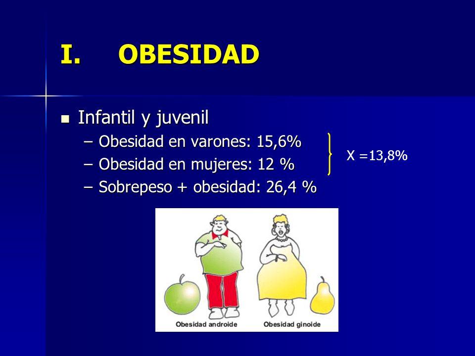 OBESIDAD Infantil y juvenil Obesidad en varones: 15,6%