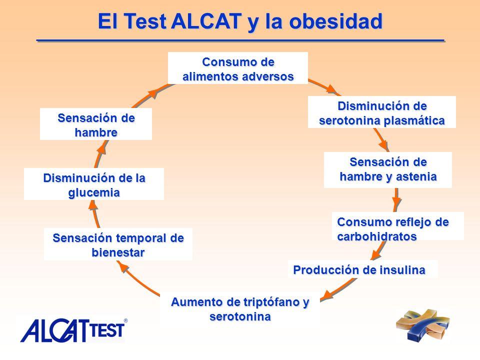 El Test ALCAT y la obesidad