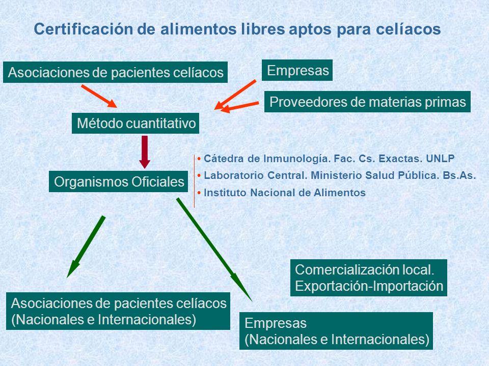 Certificación de alimentos libres aptos para celíacos