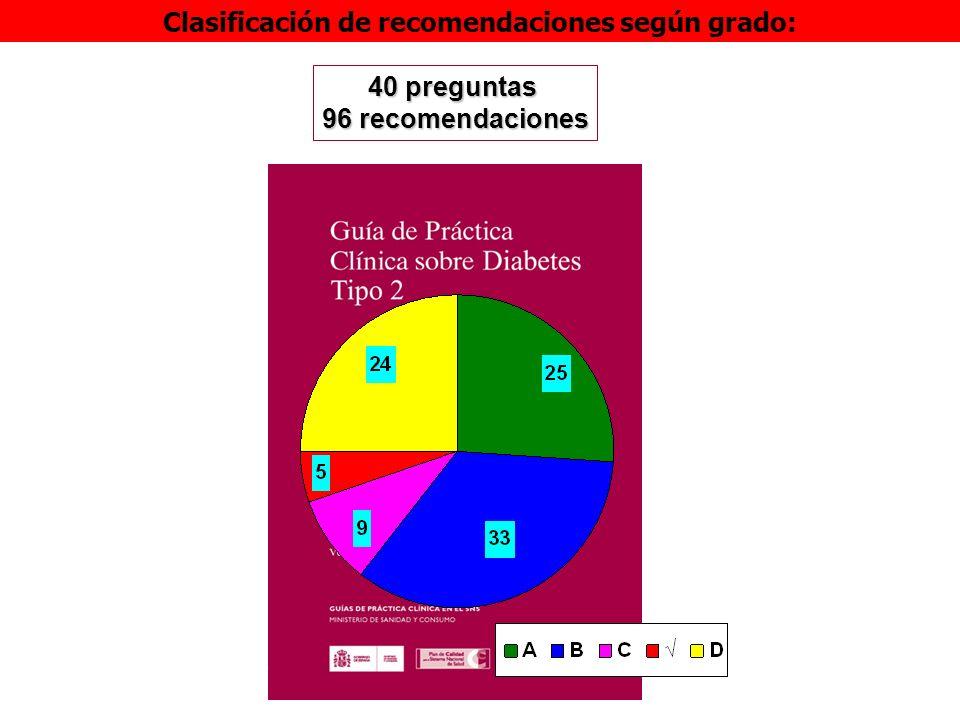 Clasificación de recomendaciones según grado: