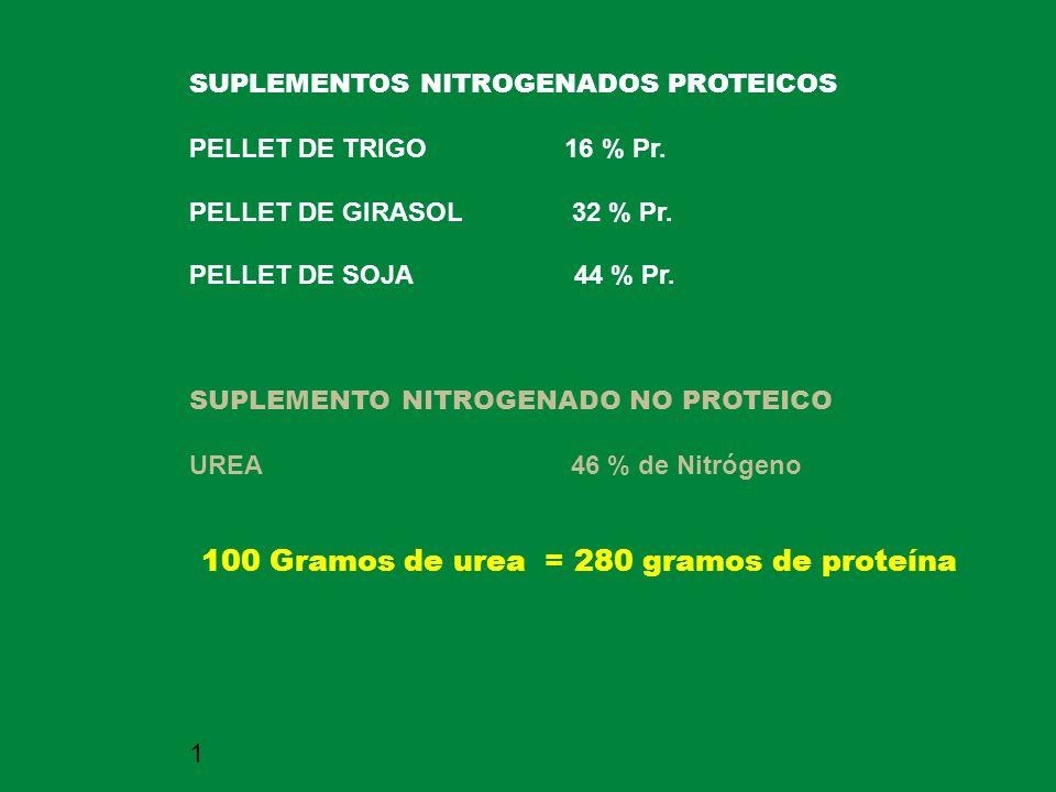 100 Gramos de urea = 280 gramos de proteína
